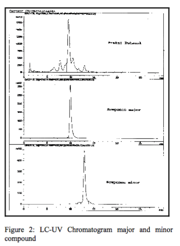 Figure 2: LC-UV Chromatogram major and minor compound