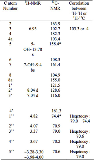 Table 2: Minor compound spectrum from 1H and 13C- NMR correlated with 1H-1H and 1H-13C